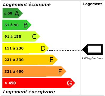 etiquette energie dpe
