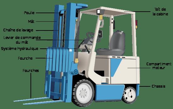 Utiliser un chariot élévateur pour transporter une benne auto-basculante